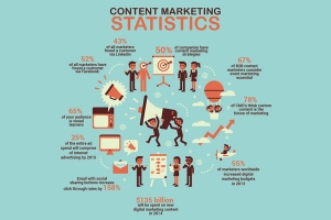 Content Marketing – A new term for an old marketing technique